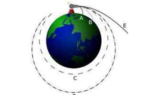 第一宇宙速度是什么_WWW.171ZZ.NET
